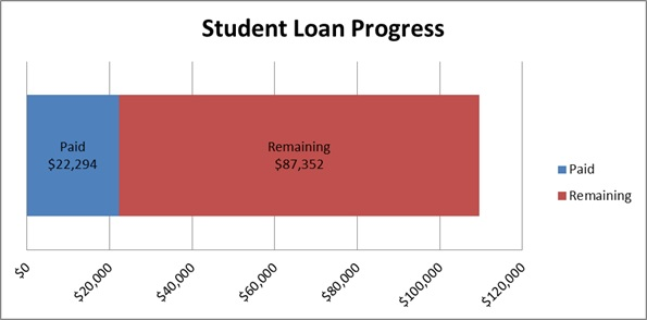 2014-03-24 Student Loan Progress